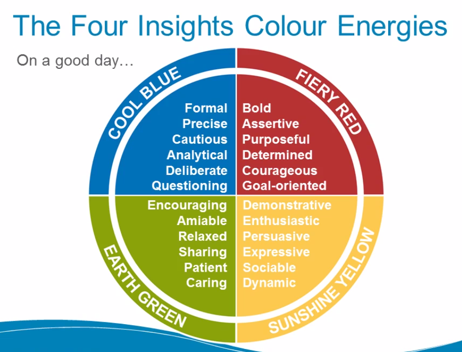 4 COLOR PERSONALITY TEST RED BLUE GREEN YELLOW